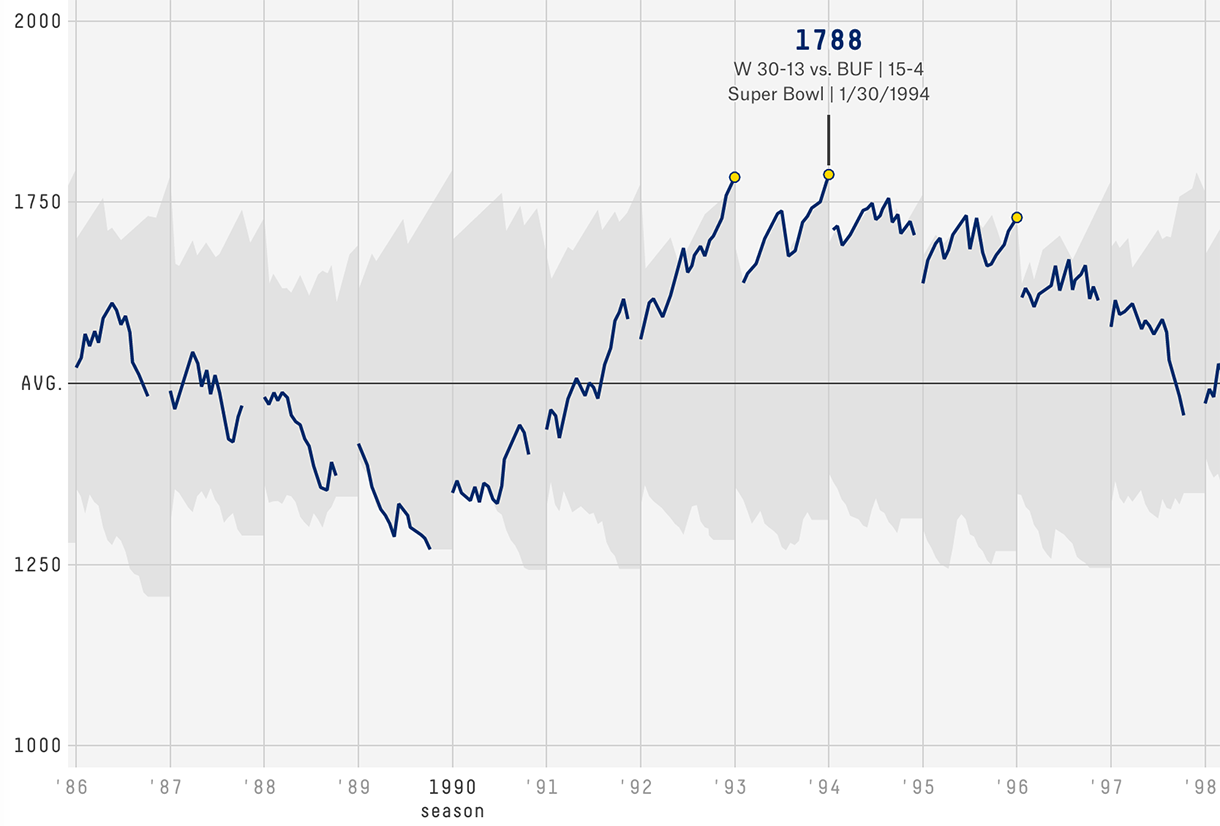 The Complete History Of The NFL | FiveThirtyEight