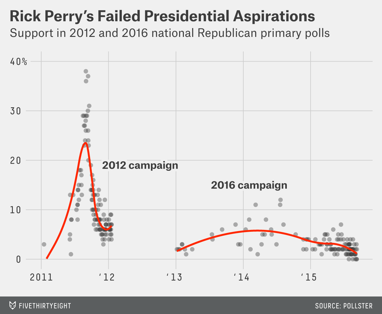 RIP Rick Perry's campaign