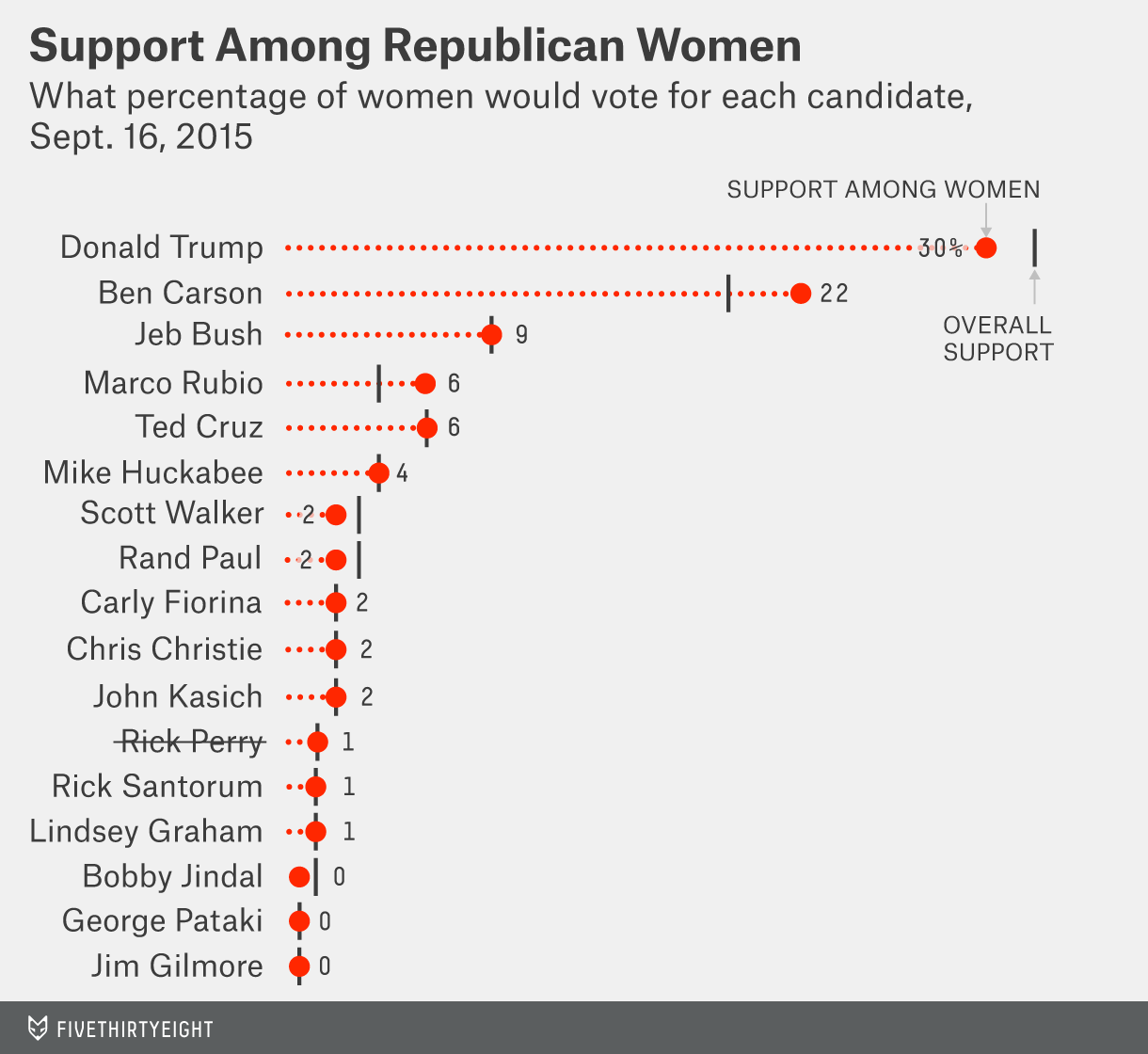 Support among Republican women