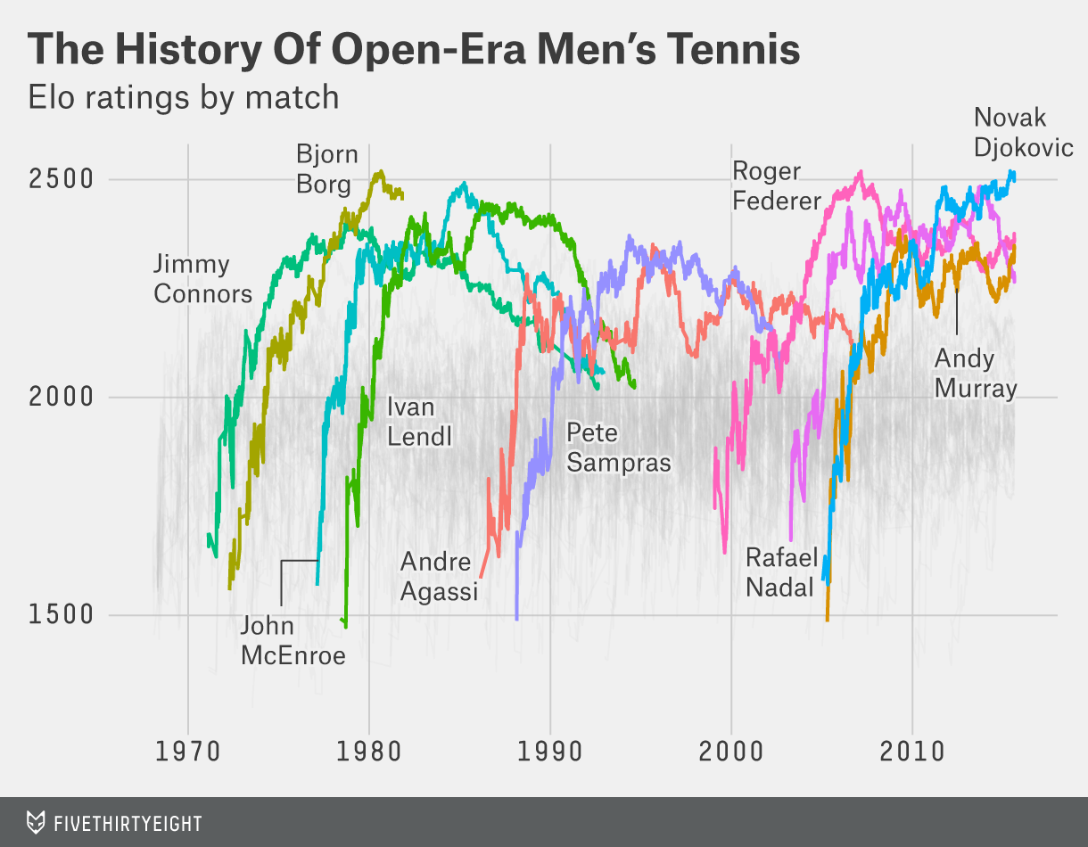 Djokovic And Federer Are Vying To Be The Greatest Of All Time