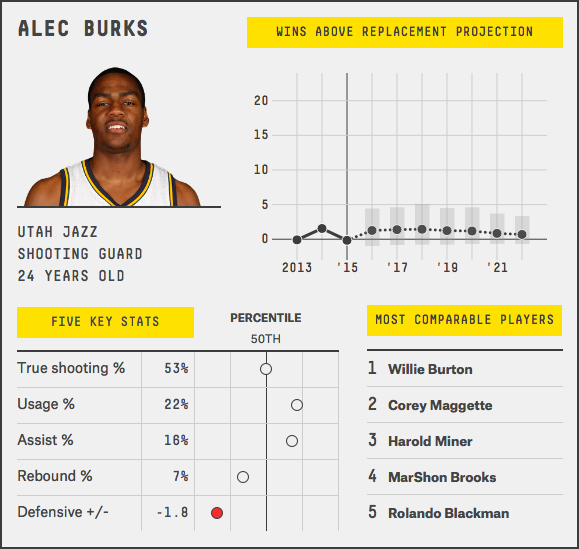 alec-burks