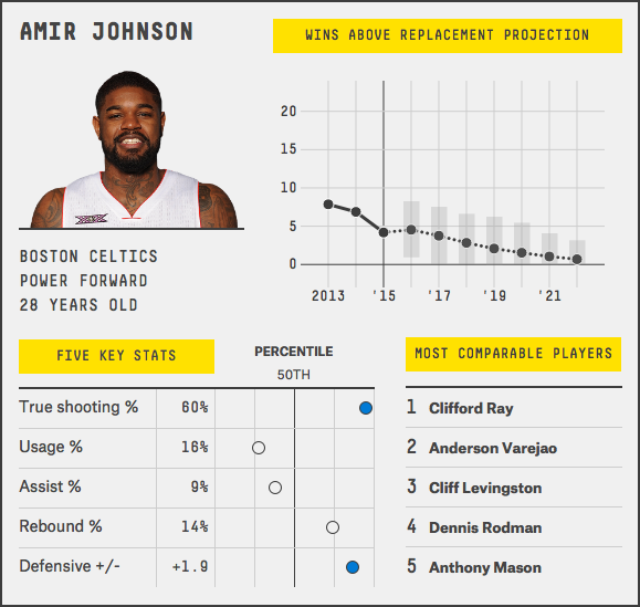 amir-johnson