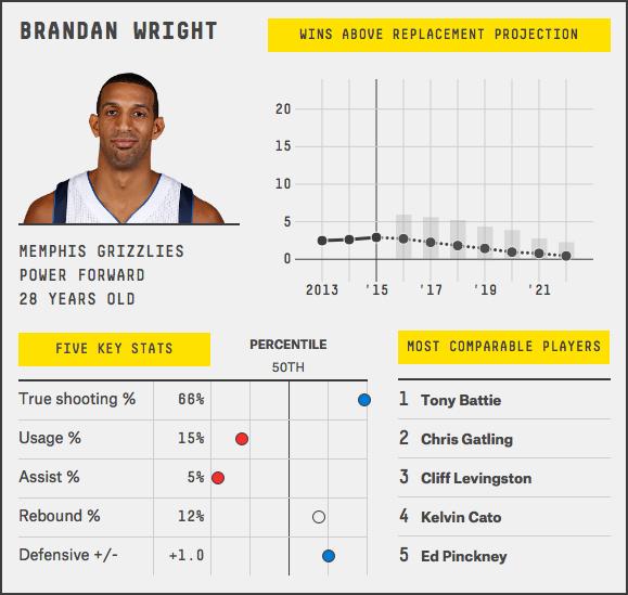 brandan-wright