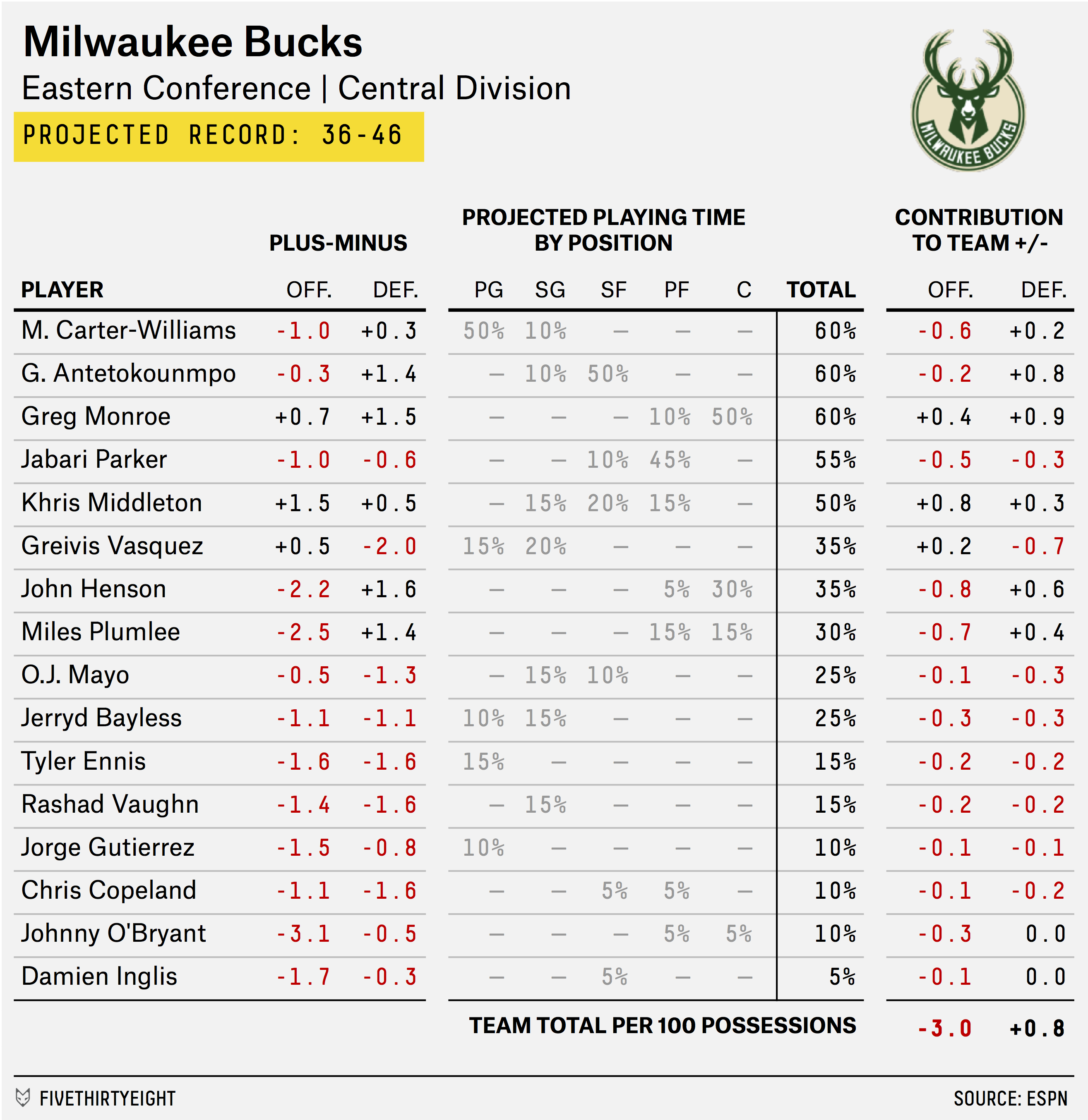 carmelo_depth_chart_BUCKS