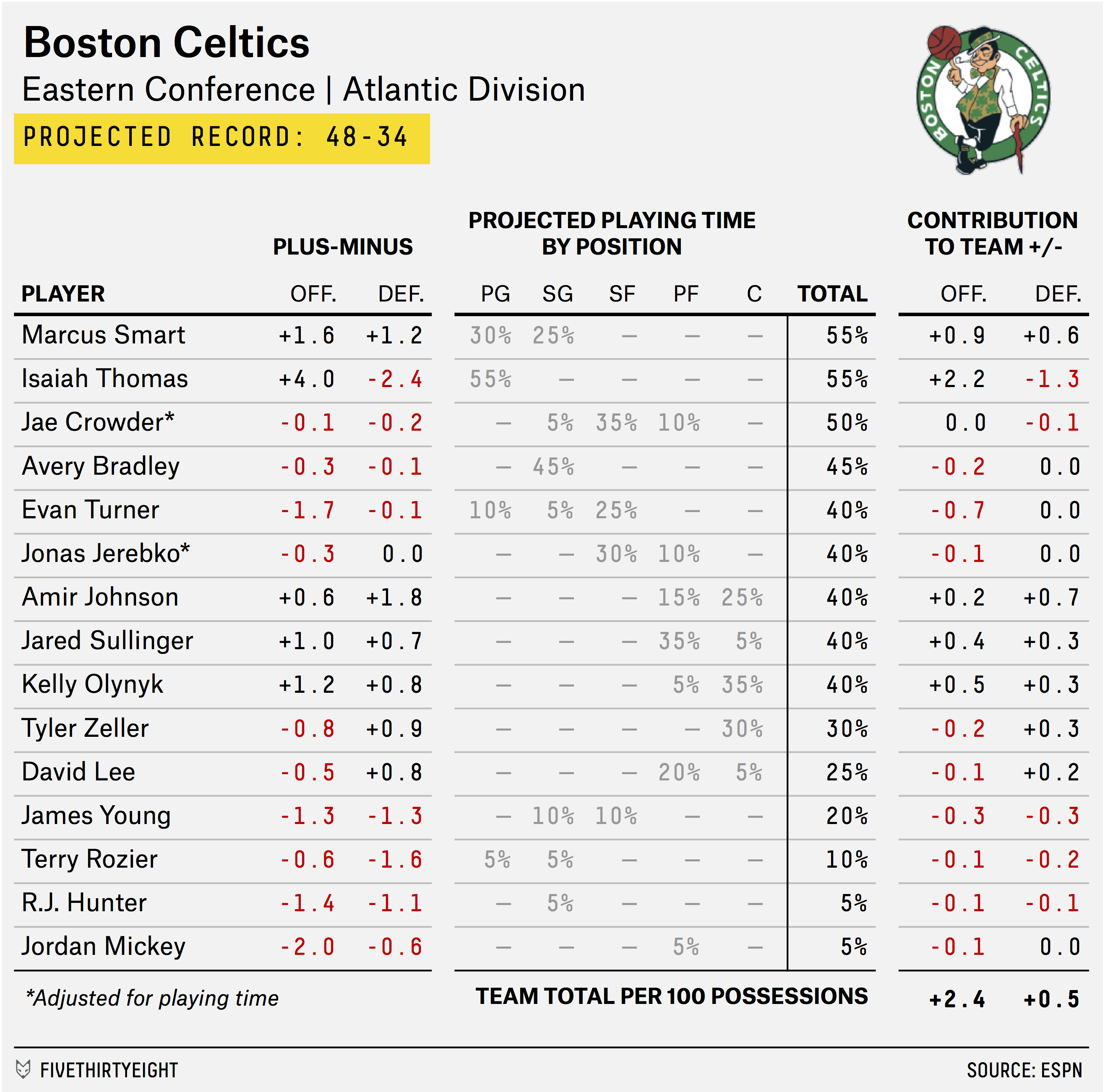 carmelo_depth_chart_CELTICS