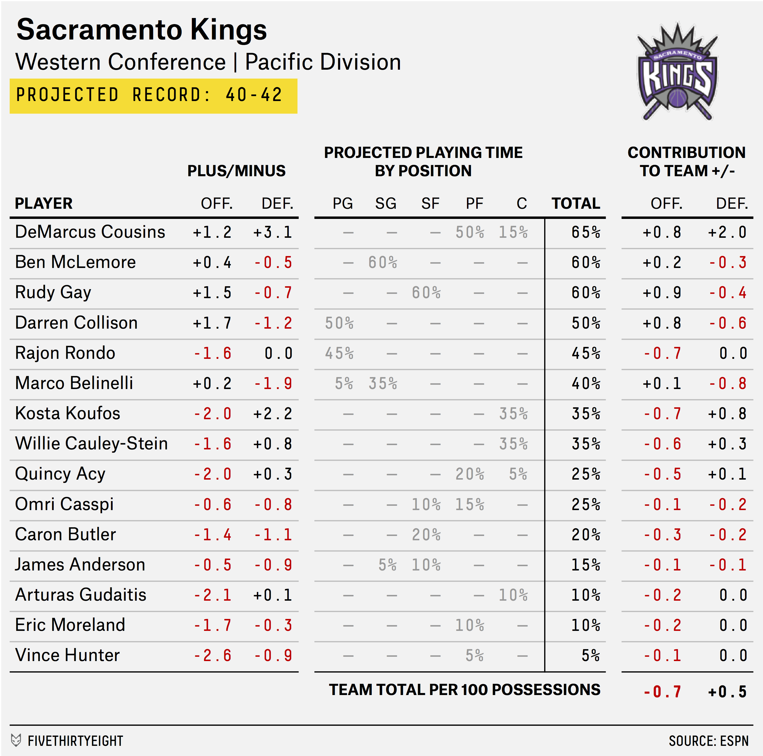 carmelo_depth_chart_KINGS