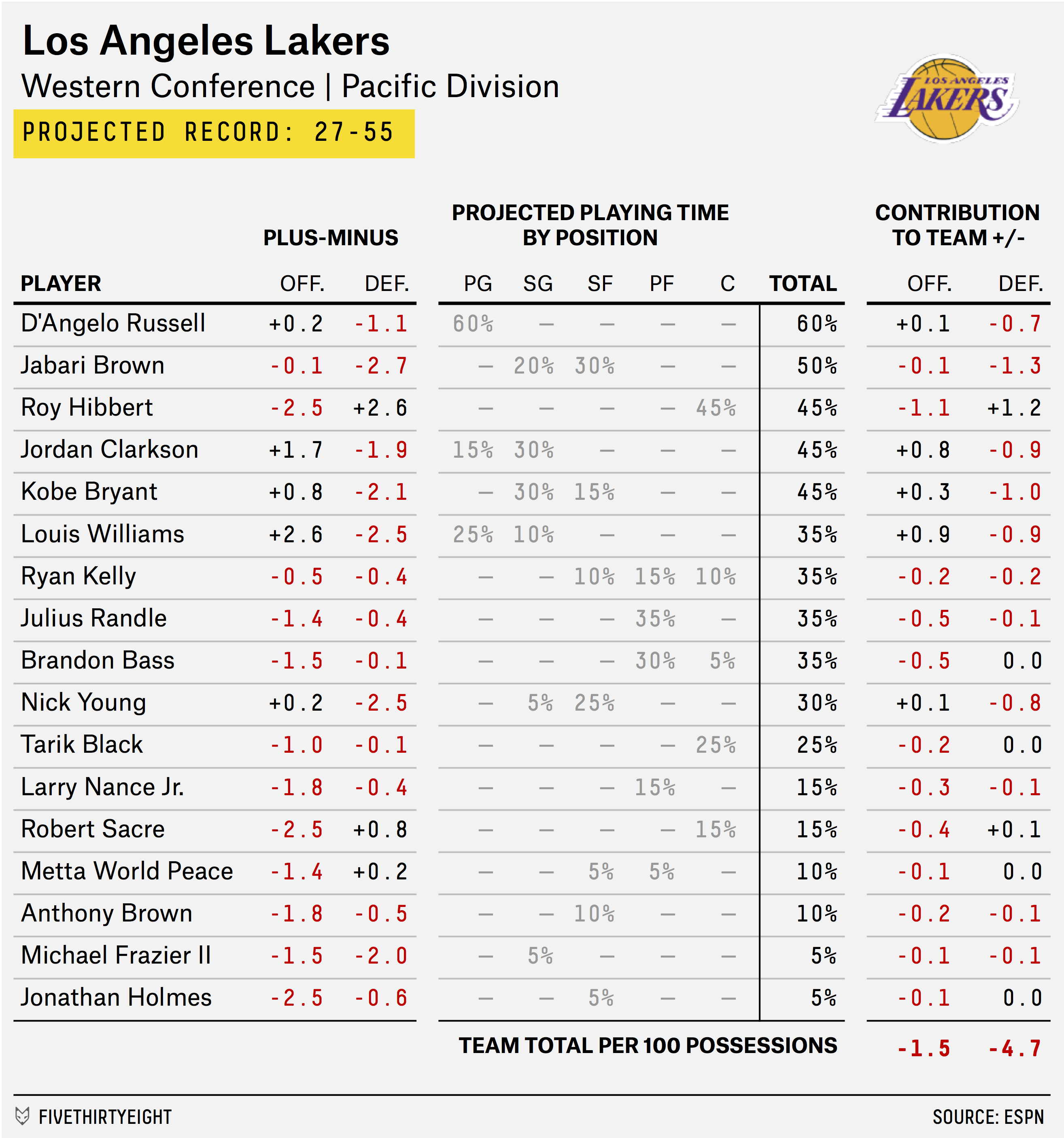 carmelo_depth_chart_LAKERS