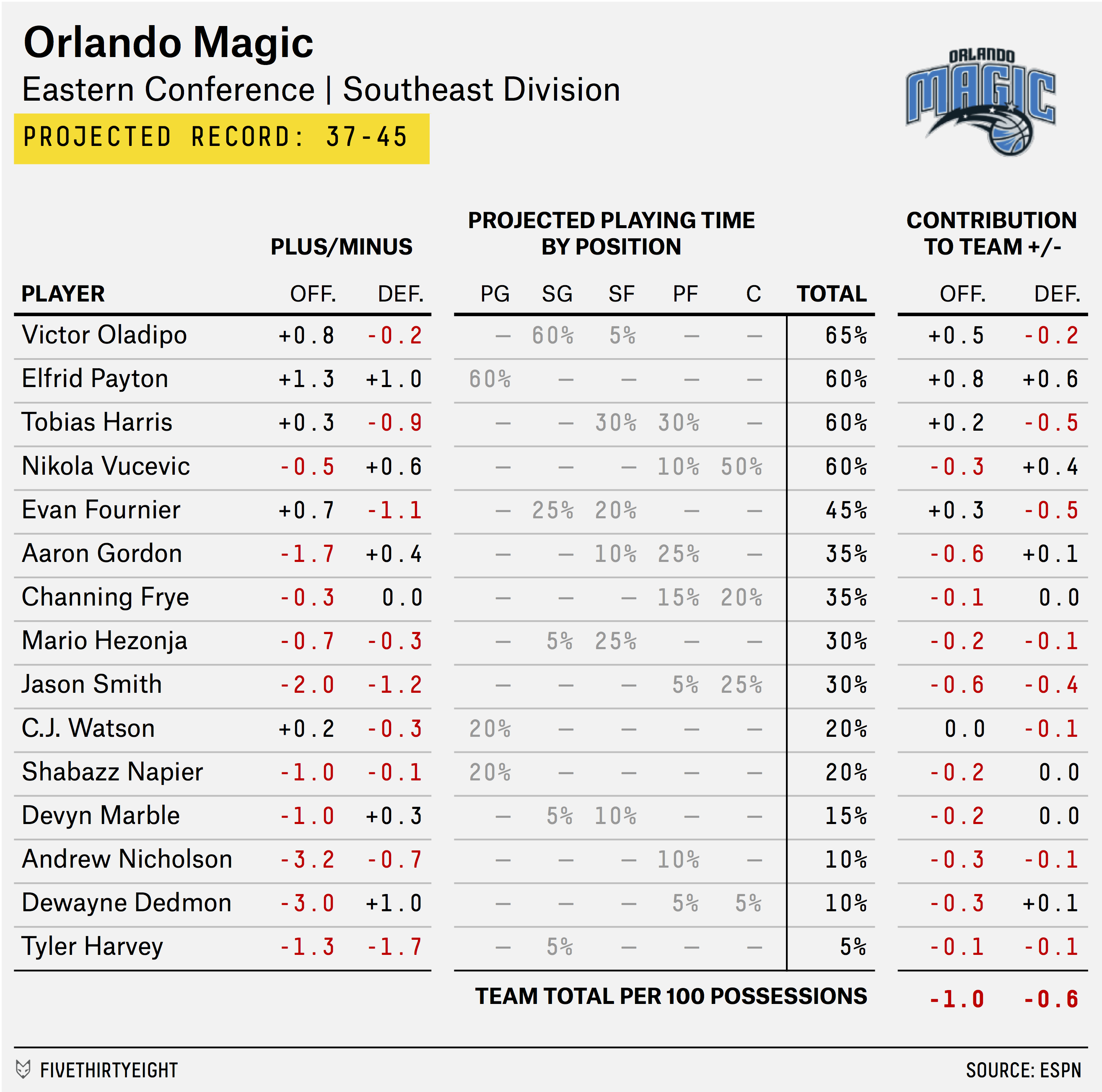 carmelo_depth_chart_MAGIC