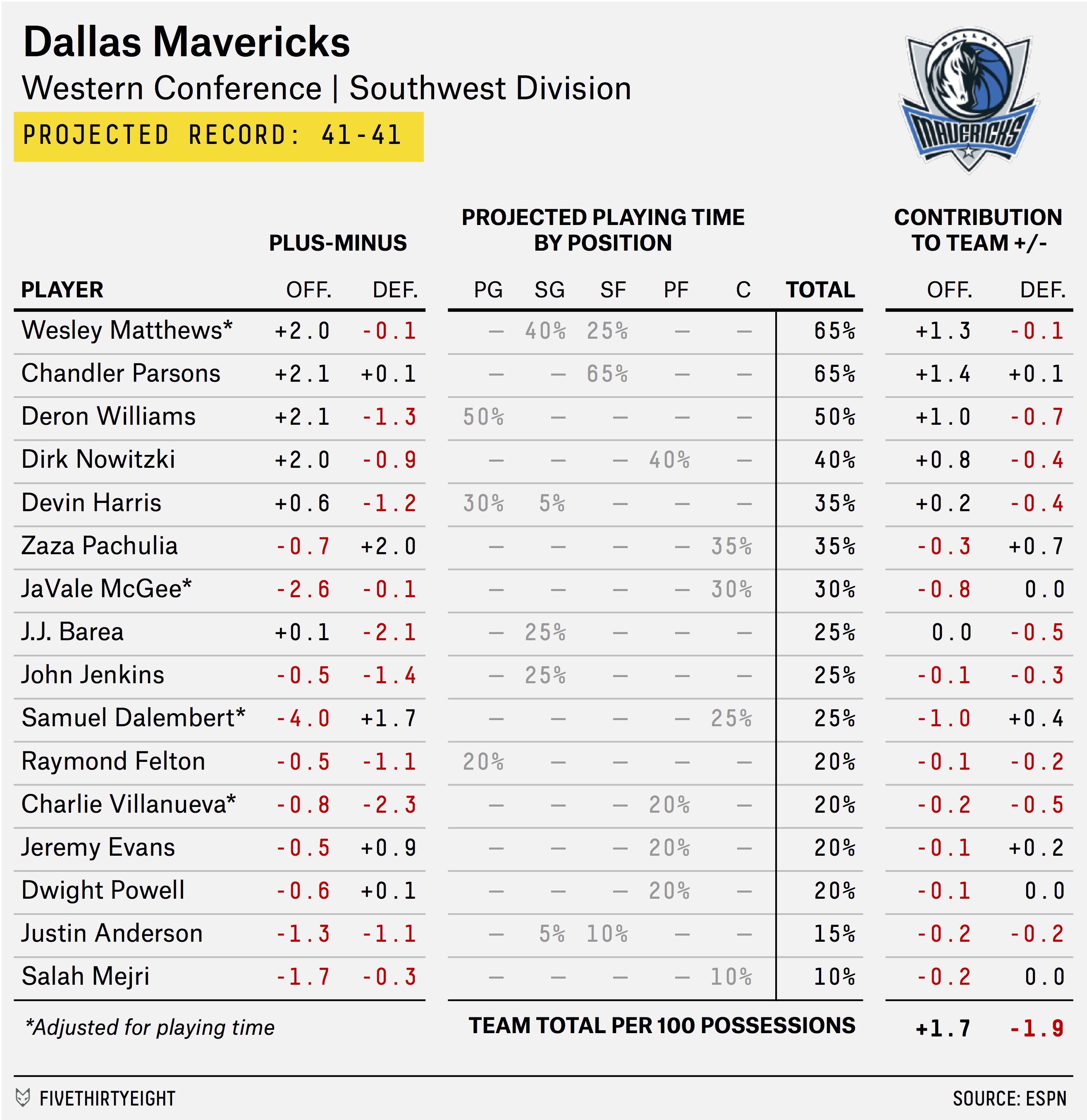 carmelo_depth_chart_mavericks