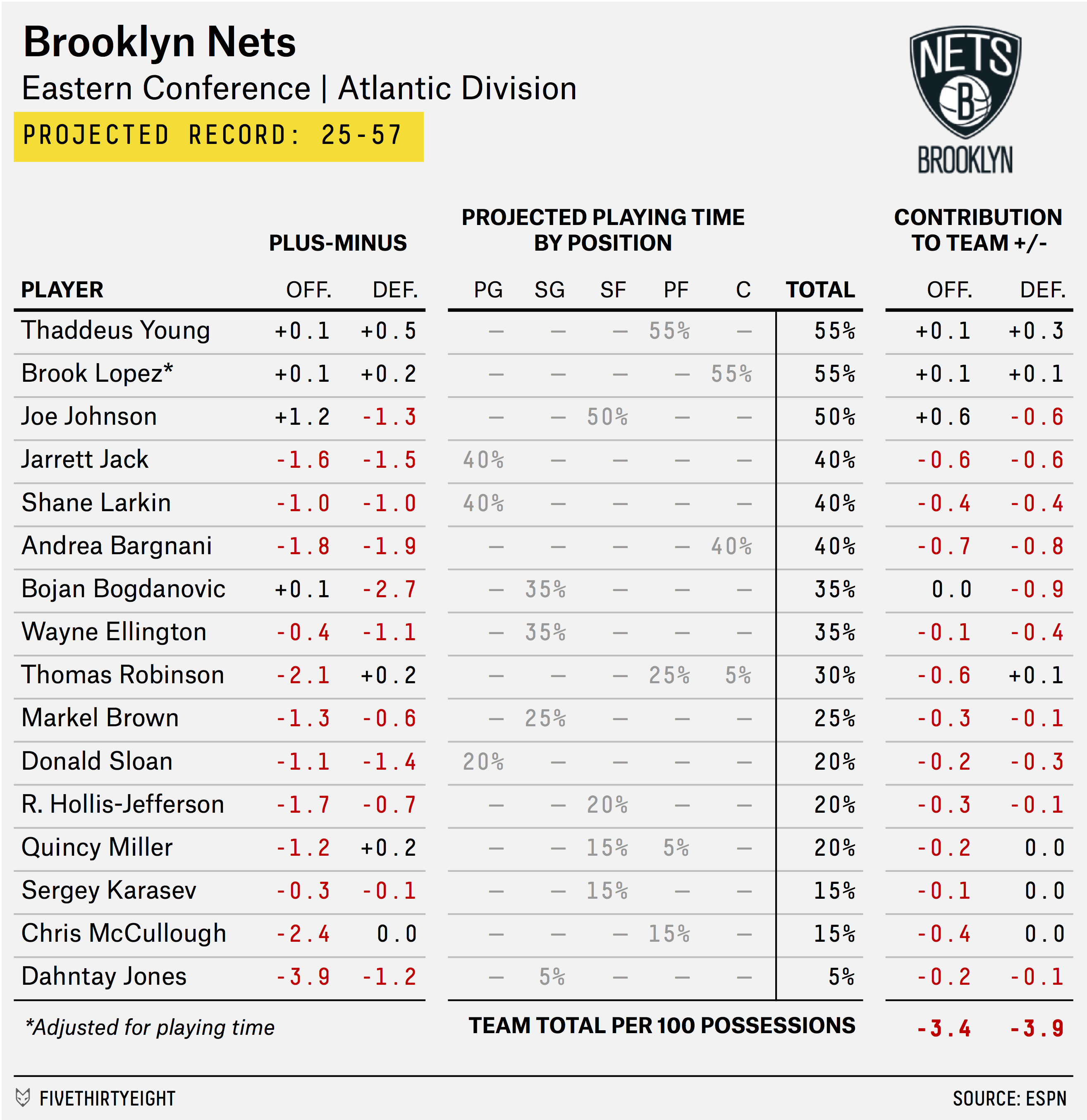 carmelo_depth_chart_NETS