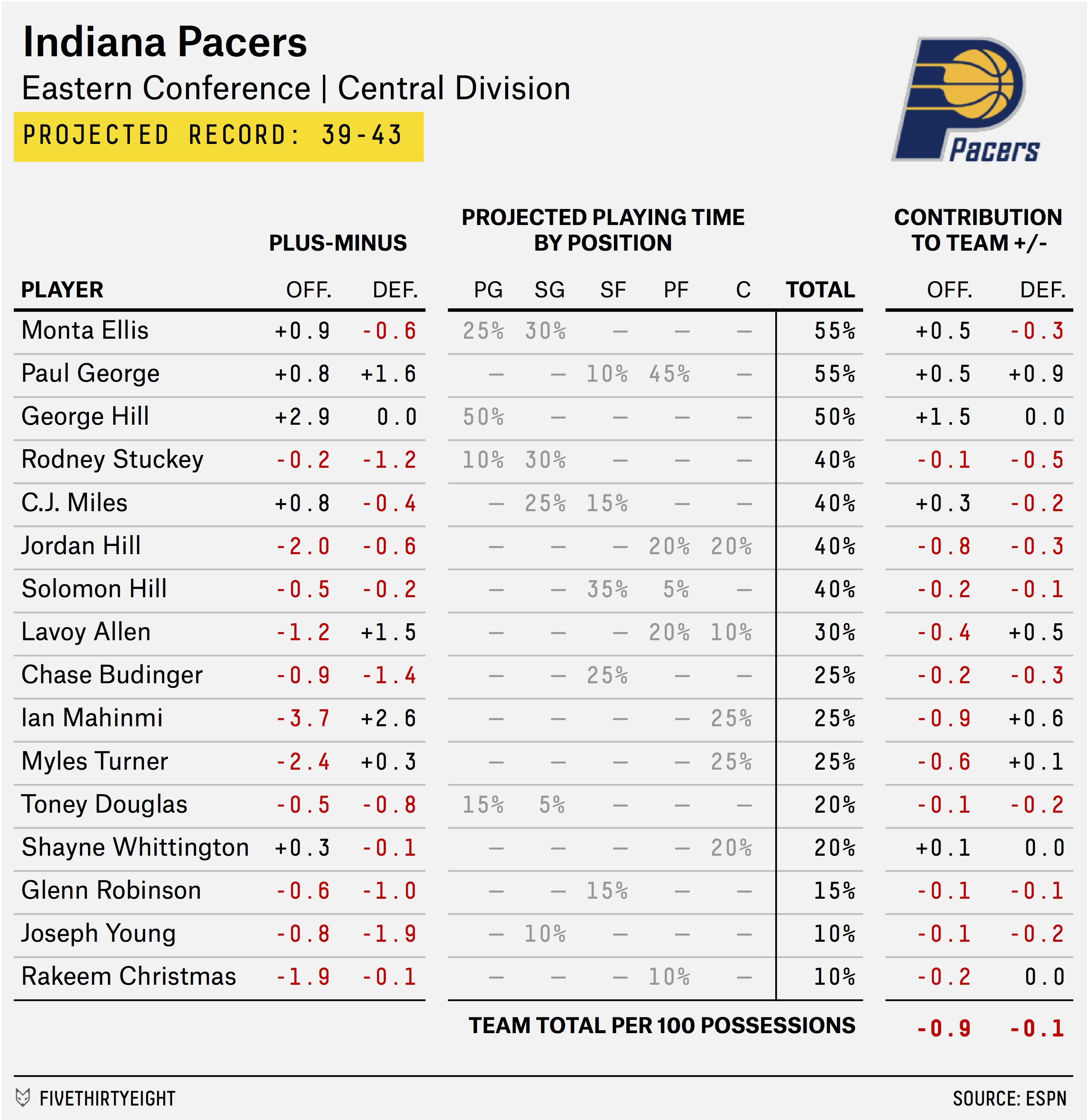 carmelo_depth_chart_PACERS