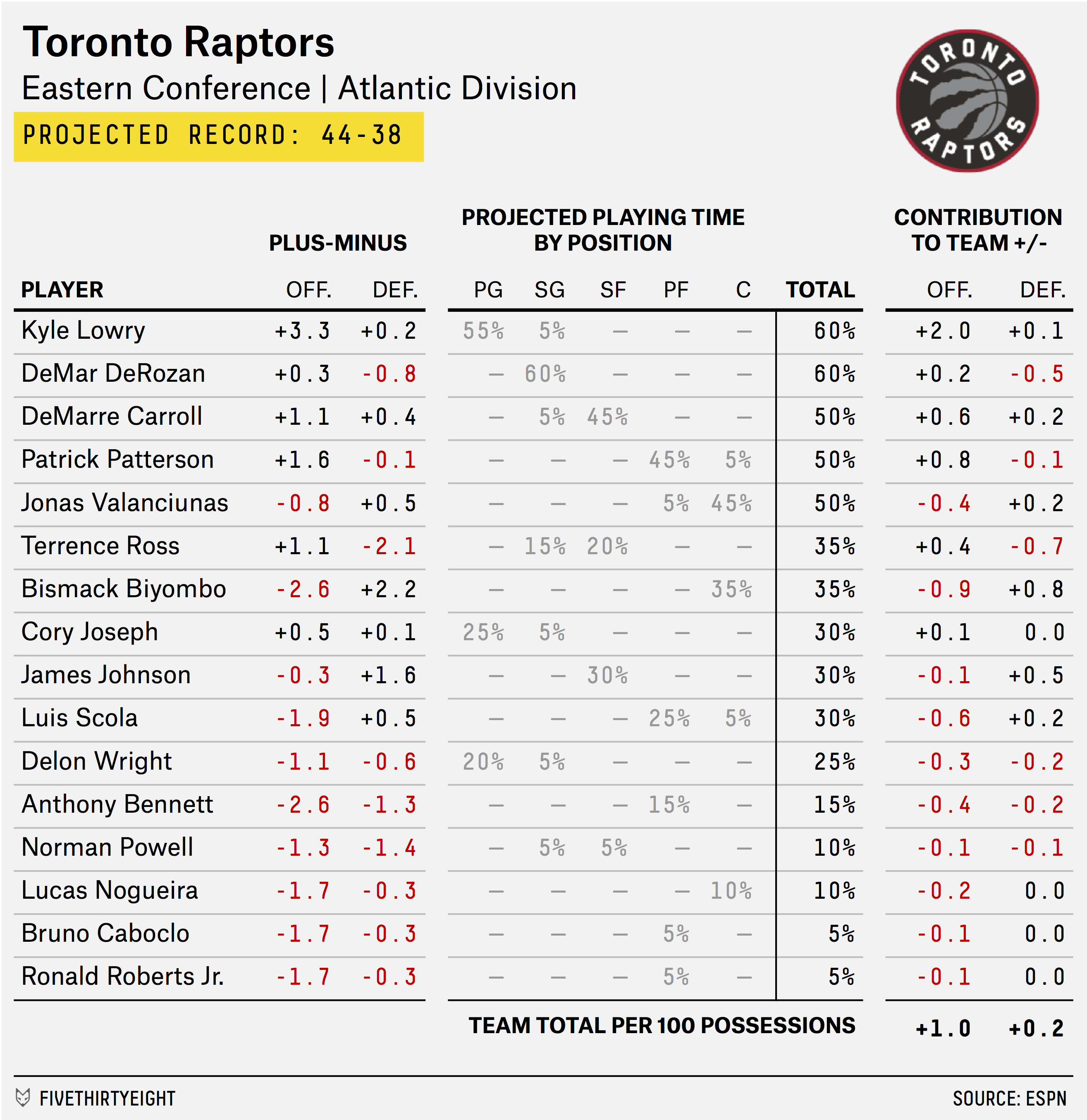 carmelo_depth_chart_RAPTORS