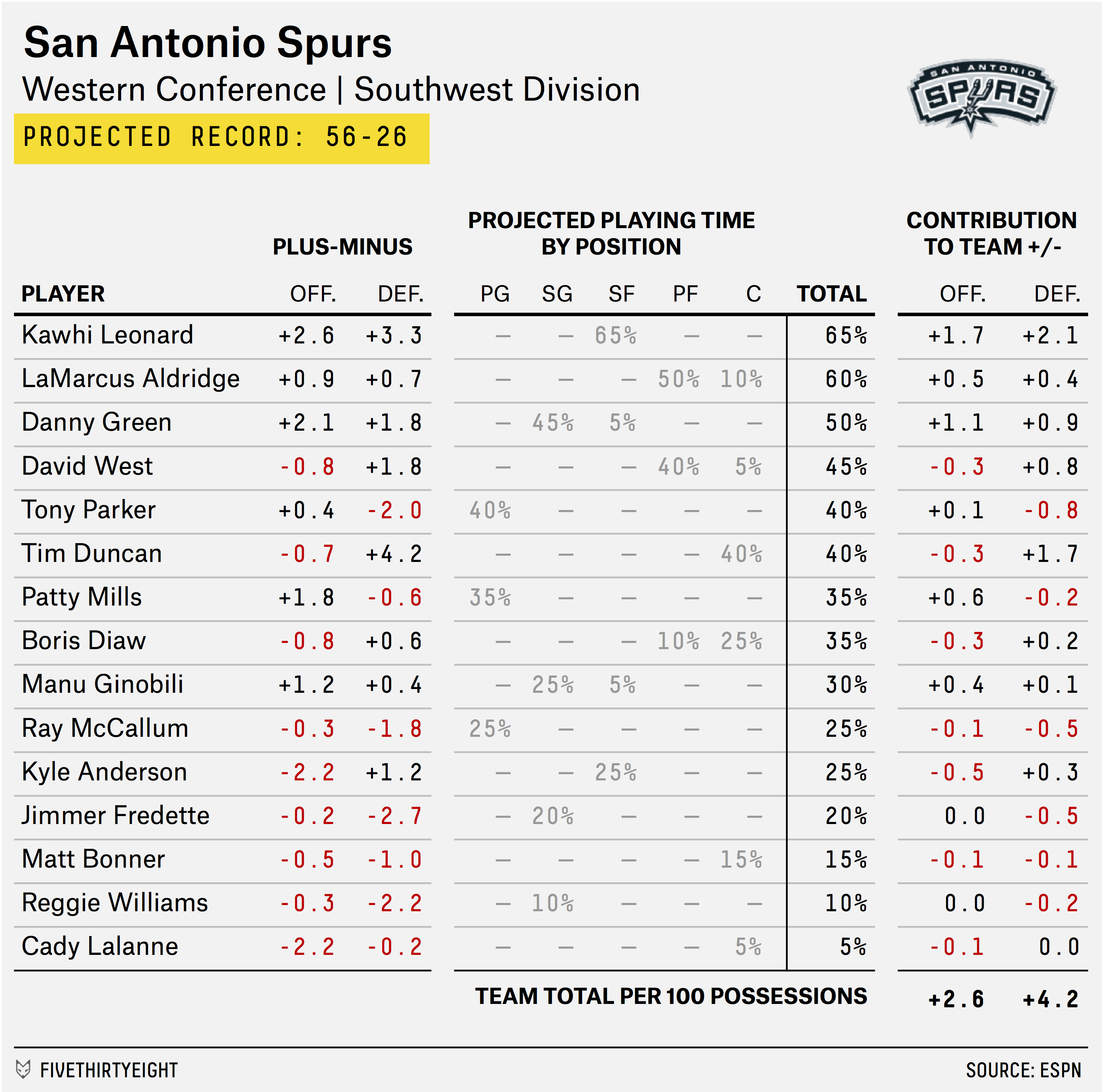 carmelo_depth_chart_spurs