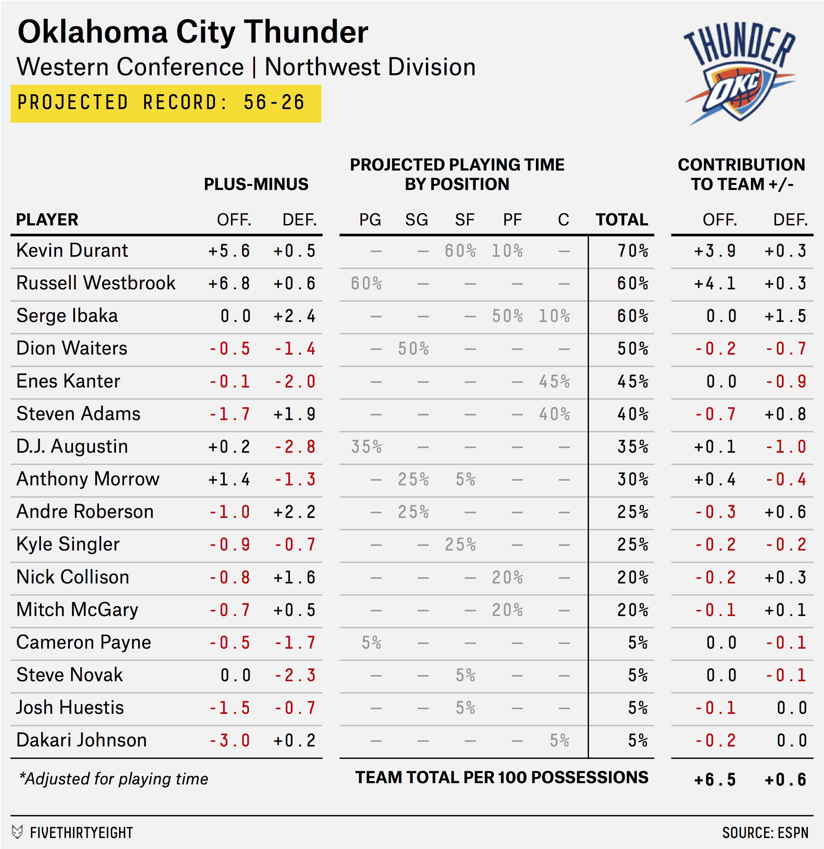 carmelo_depth_chart_THUNDER