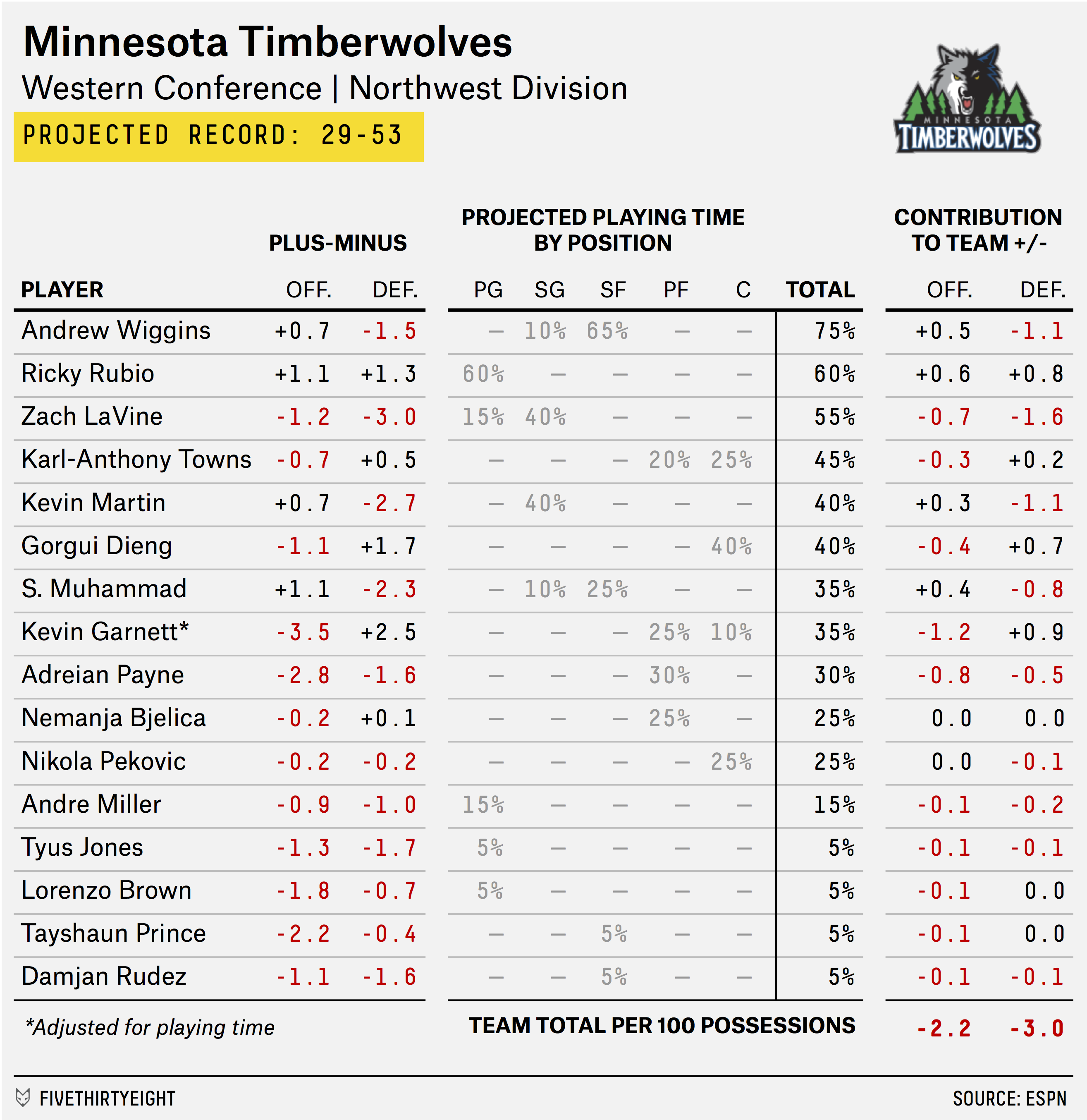 carmelo_depth_chart_TIMBERWOLVES