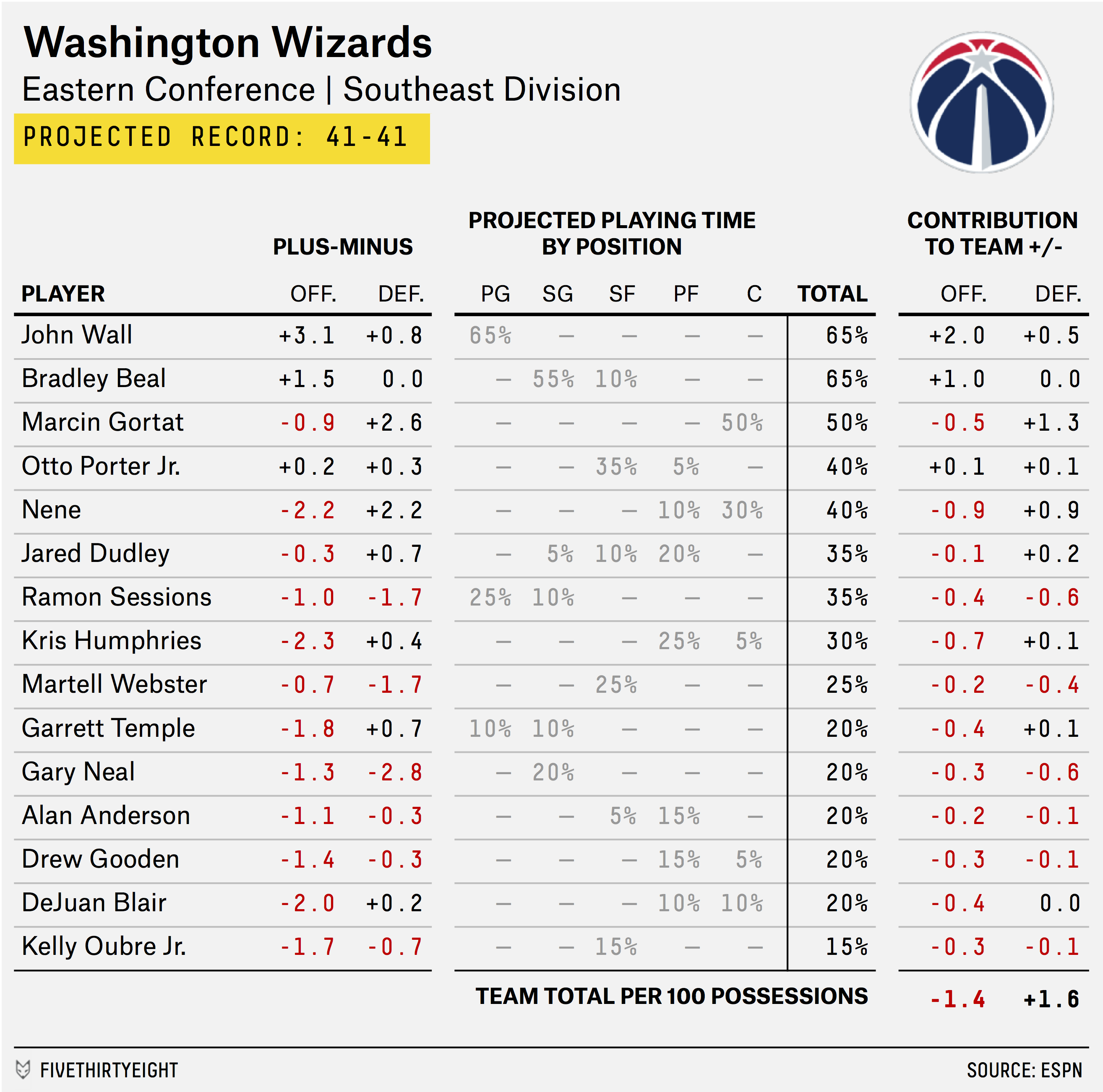 carmelo_depth_chart_WIZARDS