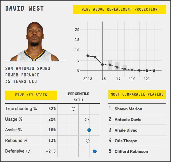 david-west