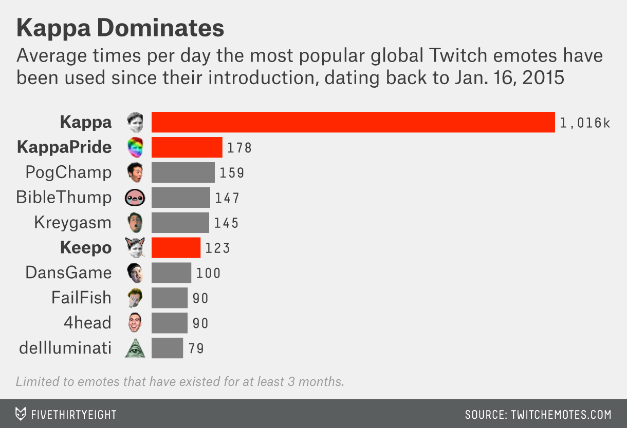 Terrible Names How Kappa Became The Face Of Twitch Fivethirtyeight