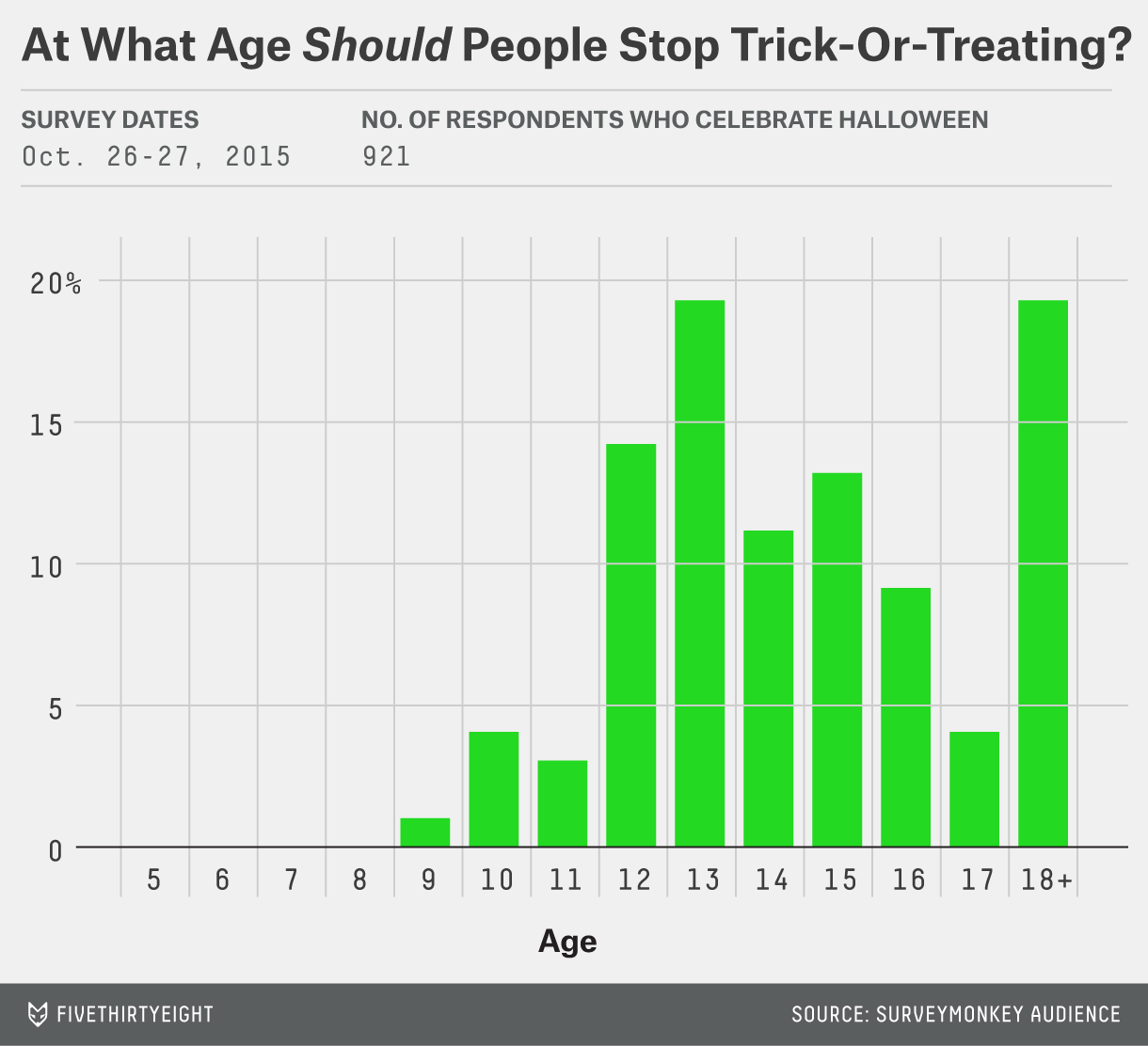 Here S When You Should Stop Trick Or Treating Fivethirtyeight