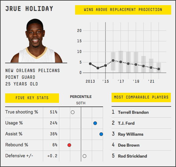 jrue-holiday