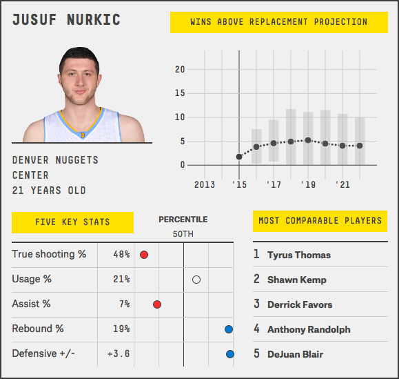 jusuf-nurkic