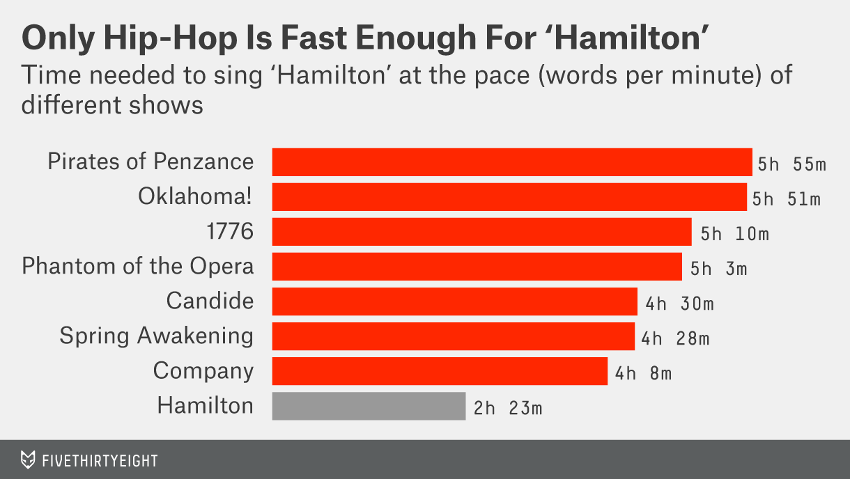Hamilton' Is The Very Model Of A Modern Fast-Paced Musical
