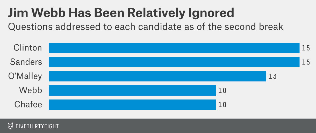 How many questions has each candidate been asked?