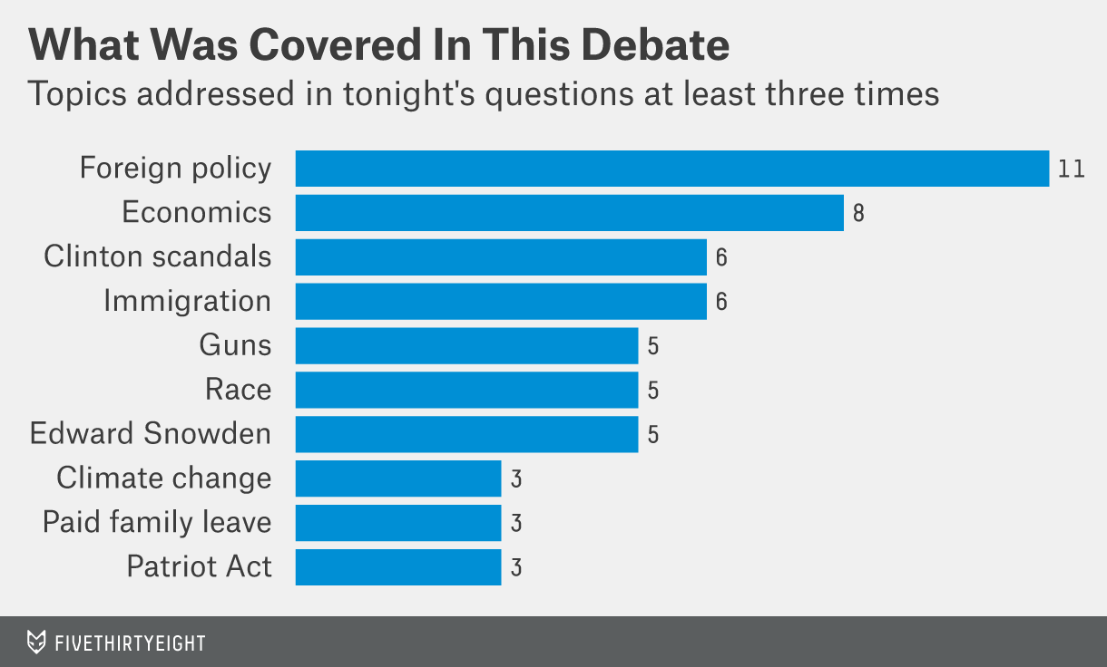 What was covered in tonight's debate