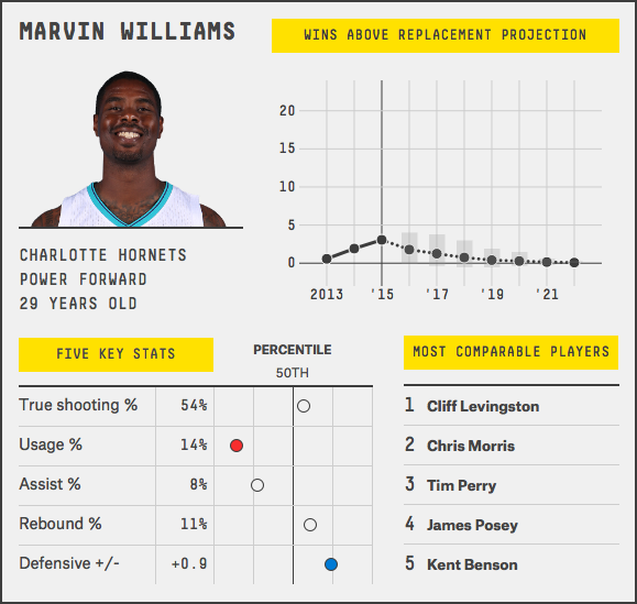 marvin-williams