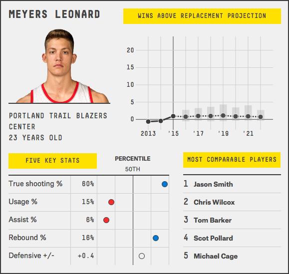 meyers-leonard