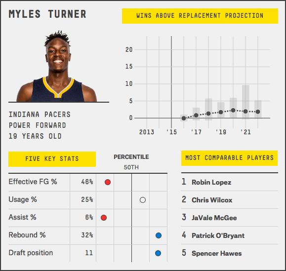 myles-turner