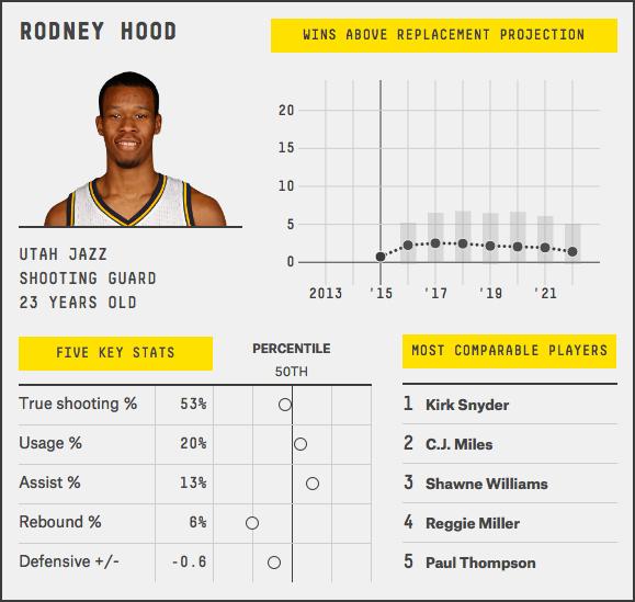 rodney-hood