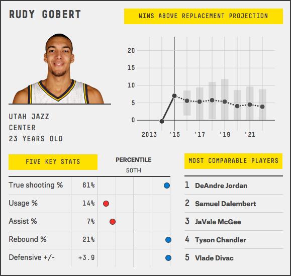 rudy-gobert