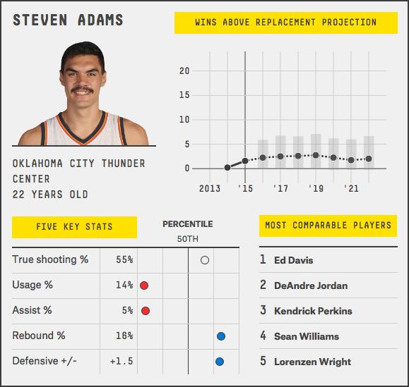 steven-adams