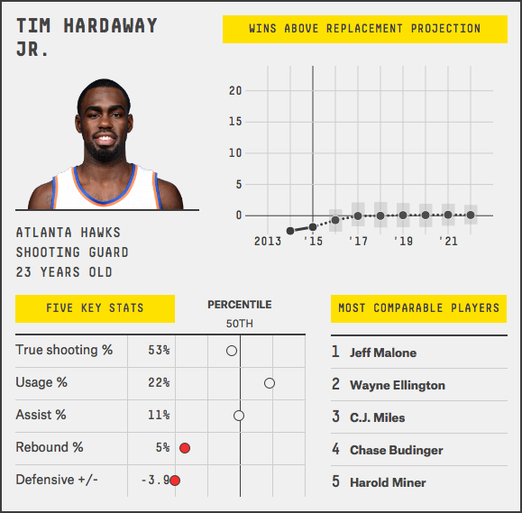 tim-hardaway-jr