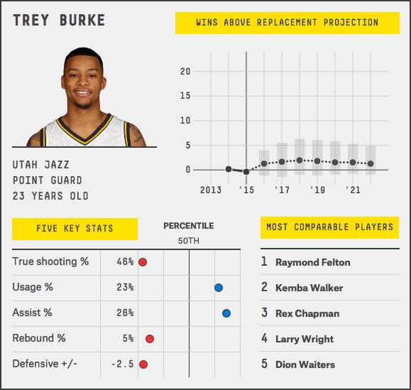 trey-burke