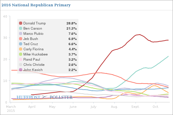 trump_polls_chat