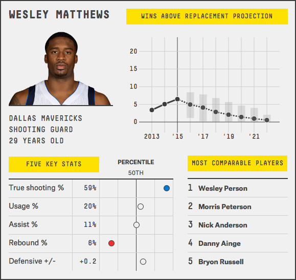 wesley-matthews