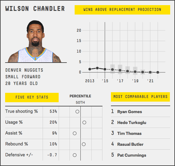 wilson-chandler