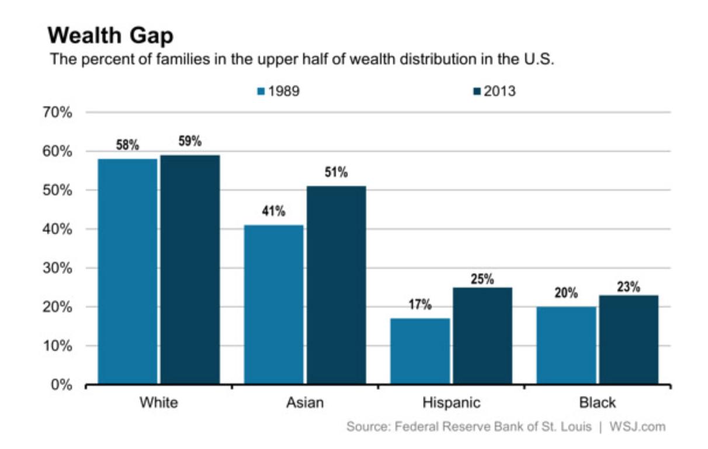fariai-WSJ-racial-gap