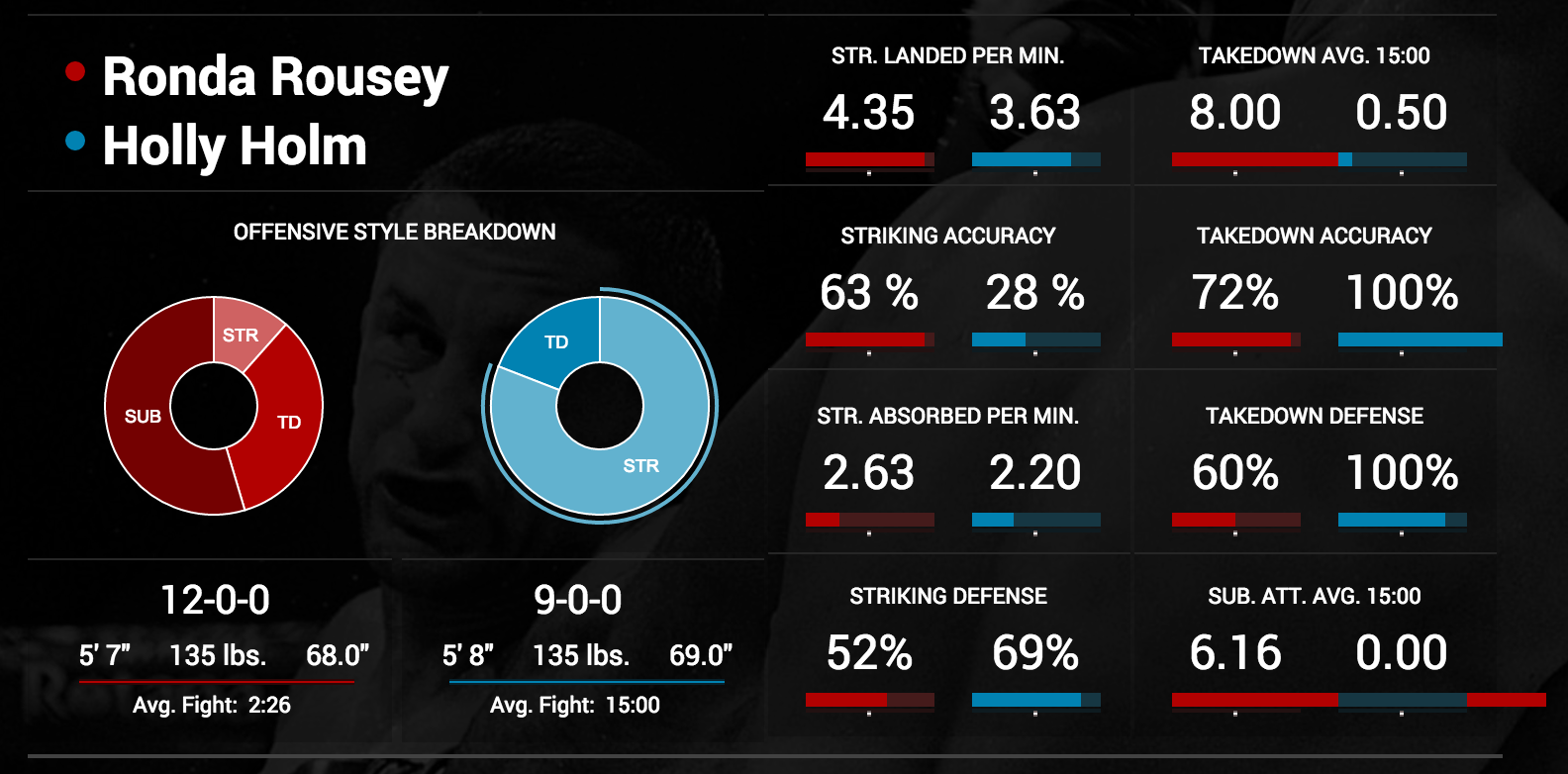 rousey-holm-fightmetric-screengrab