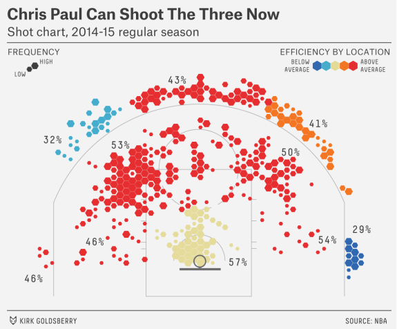 e38f34ccaada Chris Paul Is A Point God