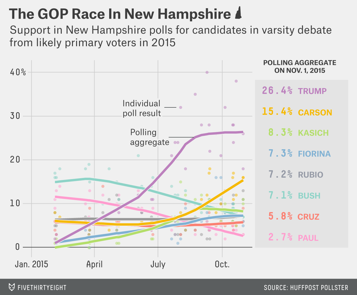 How the varsity candidates are doing in New Hampshire