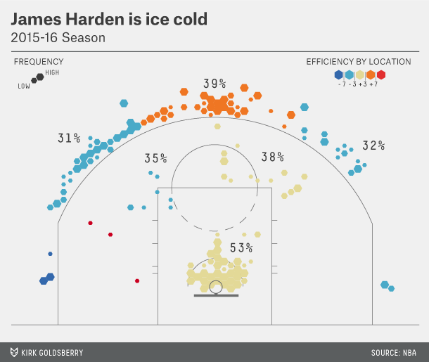 goldsberry-harden-shotchart