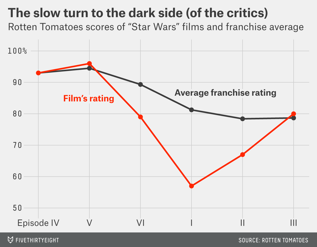 What It Would Take For The Force Awakens To Redeem Star Wars Fivethirtyeight