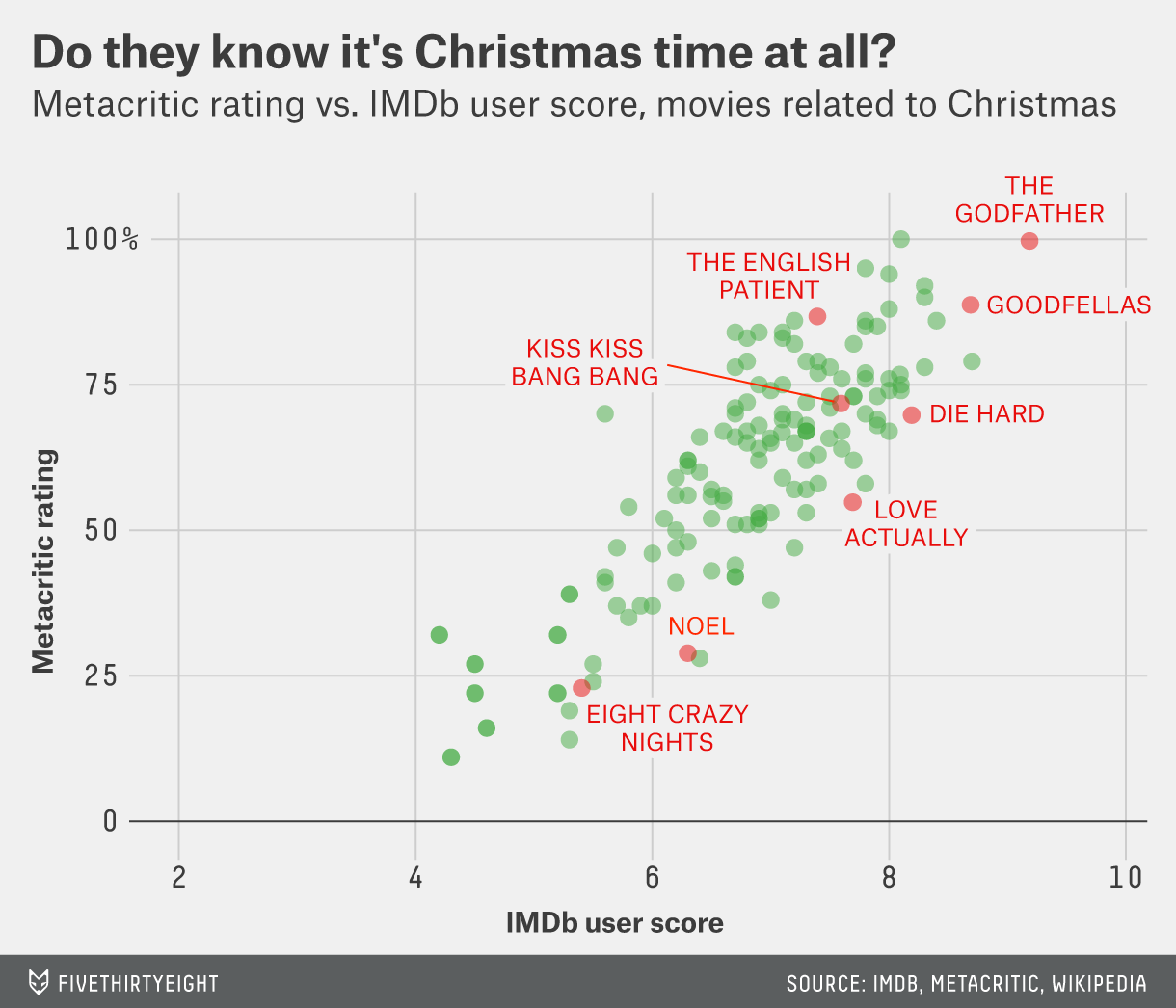 The Best Movies That Are Kind Of About Christmas | FiveThirtyEight