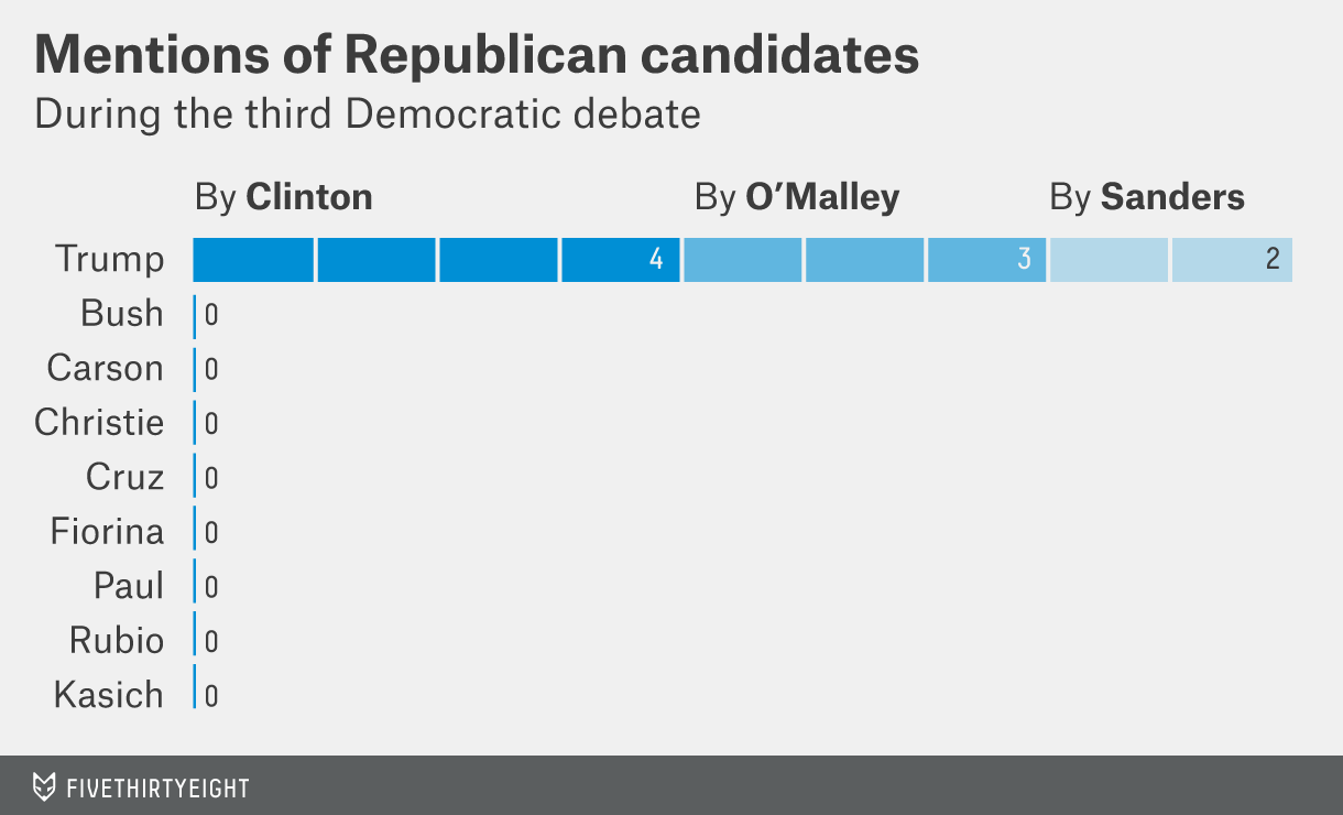 Mentions of Republican candidates throughout the third Democratic debate