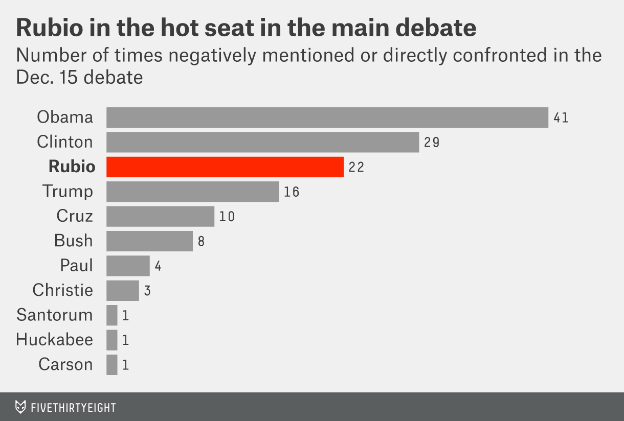 Rubio in the hot seat in the main debate