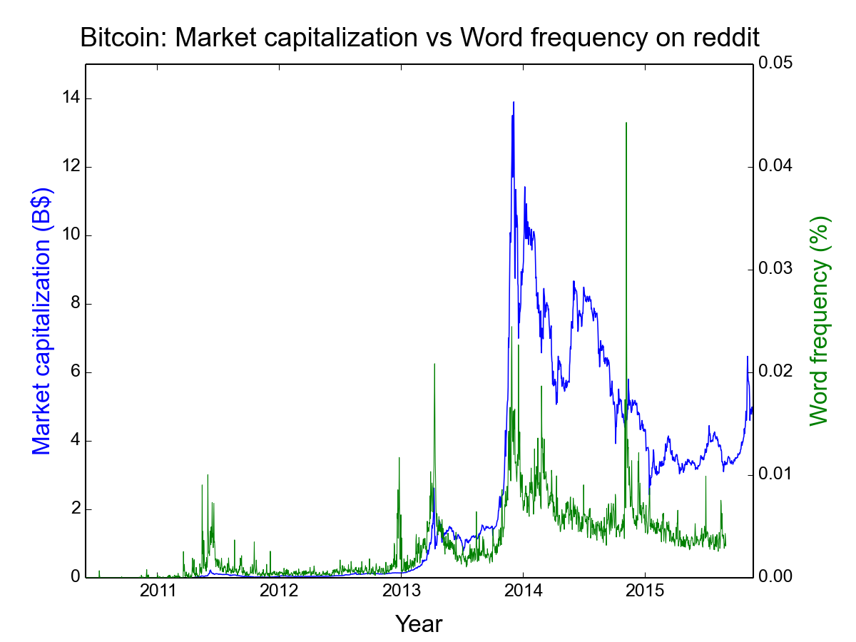 reddit-ngram-bitcoin-vs-value