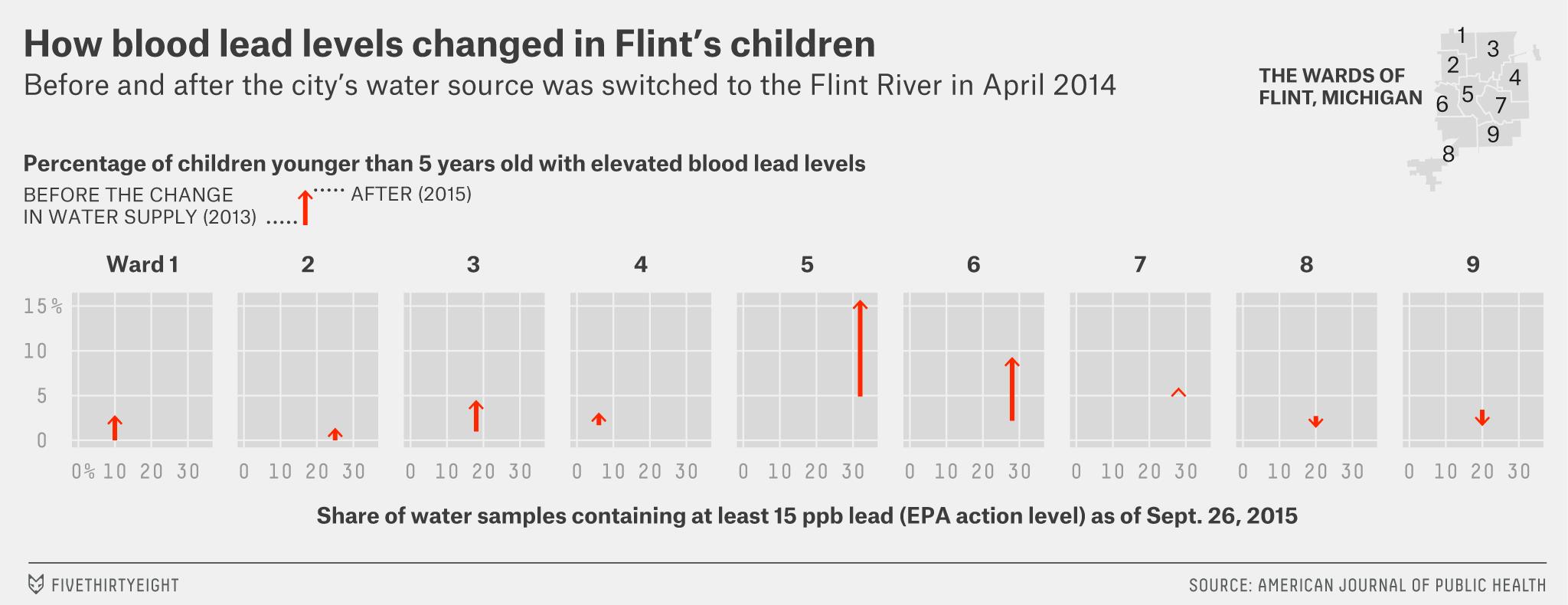 ambj-flint-lead-chart-3